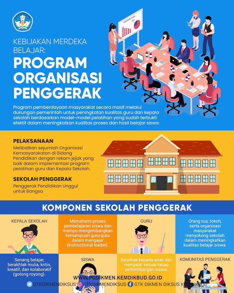 Kebijakan Merdeka Belajar Program Organisasi Penggerak