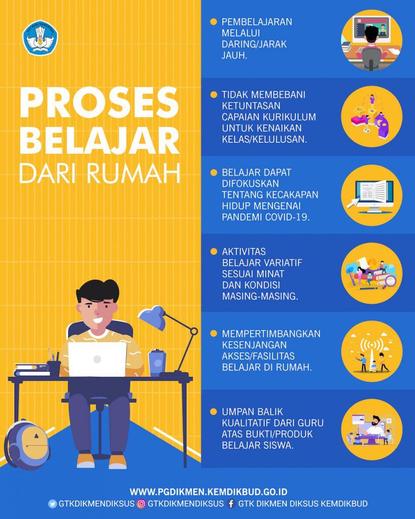 Proses Belajar di Rumah